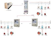 布袋除尘器PLC/DCS自动化控制系统吉奥除尘器自动化控制