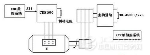 canworldcde500系列变频器在数控机床上的应用
